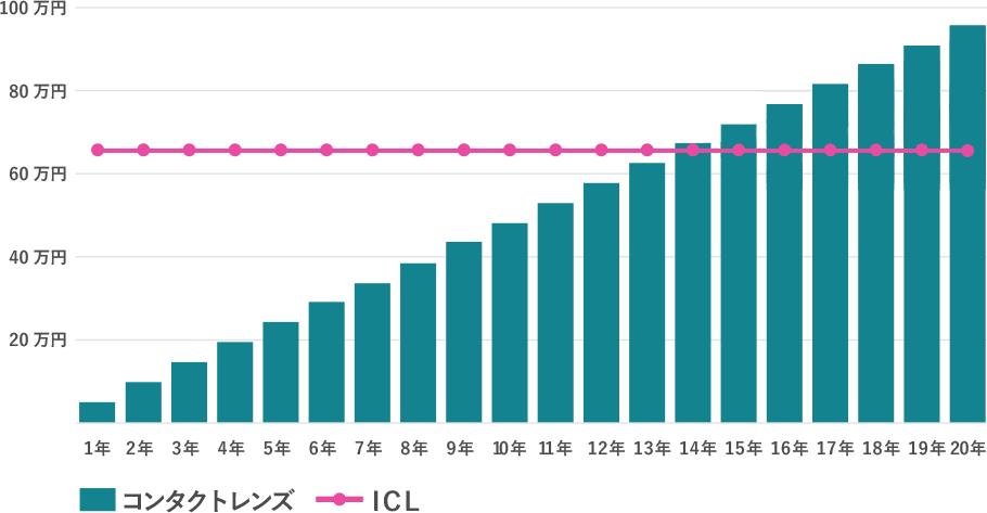 コンタクトとICLの比較
